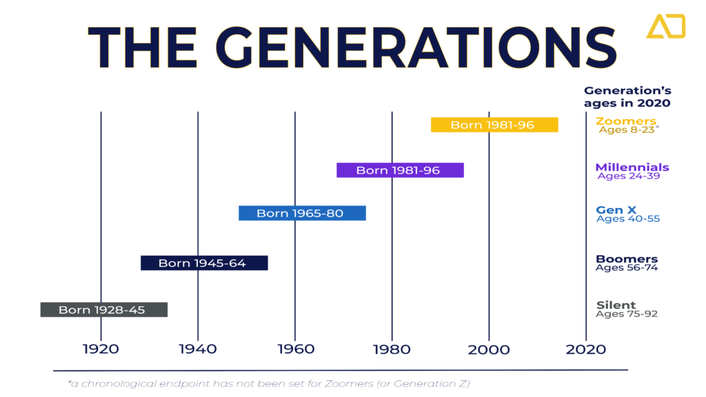 Today's five major generations have differing preferences when it comes to their CX journeys.